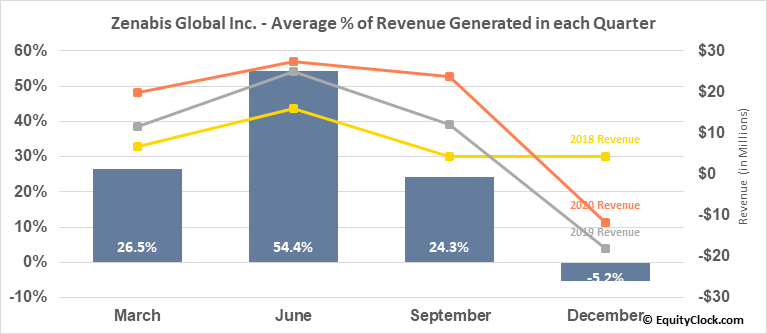 Zenabis Global Inc. (TSE:ZENA.TO) Revenue Seasonality