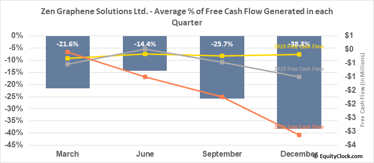 Zen Graphene Solutions Ltd. (OTCMKT:ZENYF) Free Cash Flow Seasonality