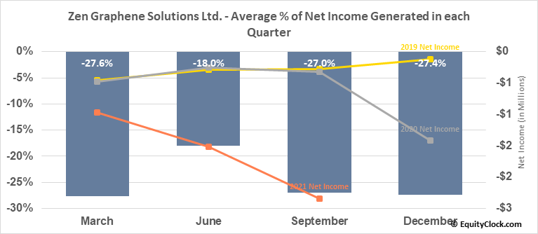 Zen Graphene Solutions Ltd. (OTCMKT:ZENYF) Net Income Seasonality