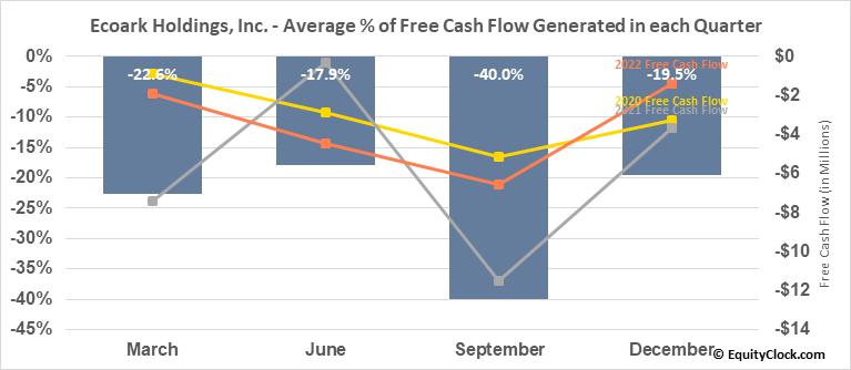 Ecoark Holdings, Inc. (OTCMKT:ZEST) Free Cash Flow Seasonality