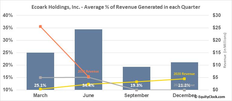 Ecoark Holdings, Inc. (OTCMKT:ZEST) Revenue Seasonality
