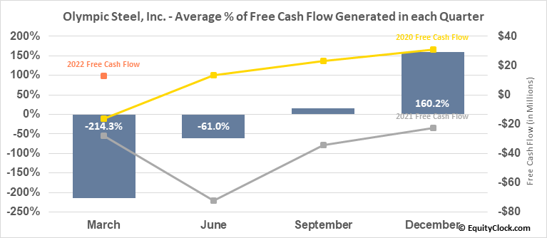 Olympic Steel, Inc. (NASD:ZEUS) Free Cash Flow Seasonality