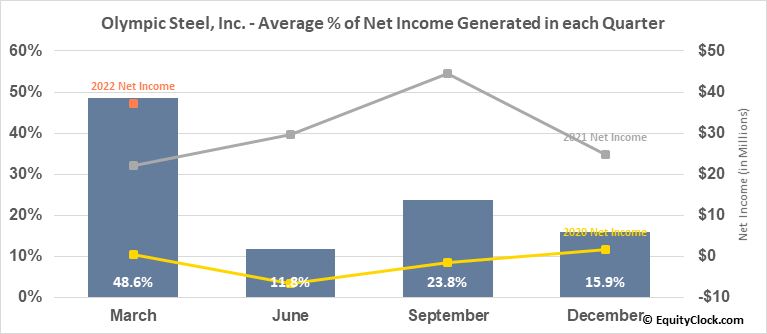 Olympic Steel, Inc. (NASD:ZEUS) Net Income Seasonality