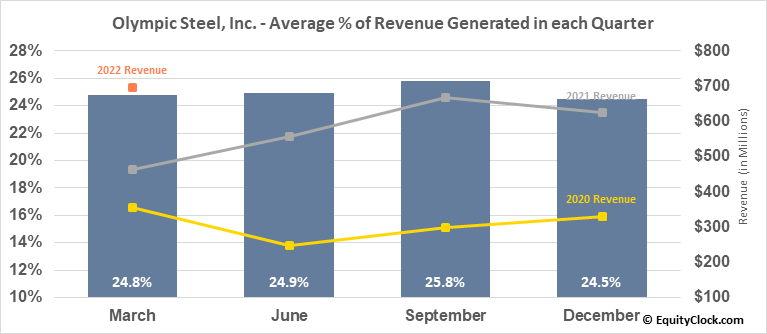 Olympic Steel, Inc. (NASD:ZEUS) Revenue Seasonality