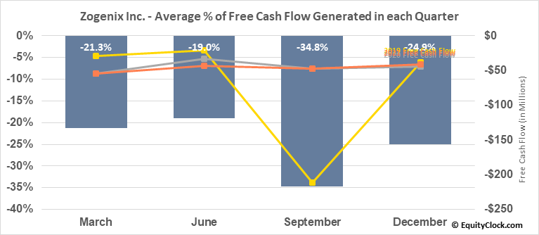 Zogenix Inc. (NASD:ZGNX) Free Cash Flow Seasonality