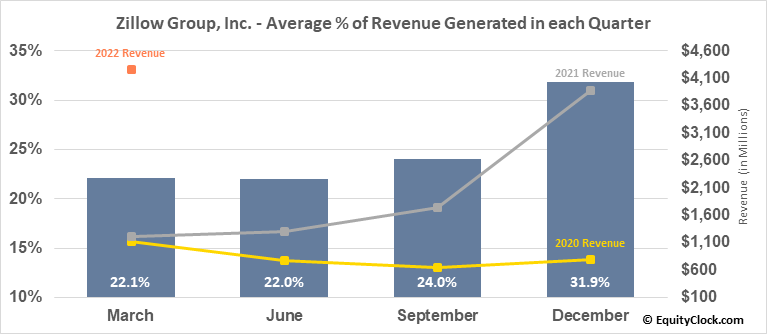 Zillow Group, Inc. (NASD:ZG) Revenue Seasonality
