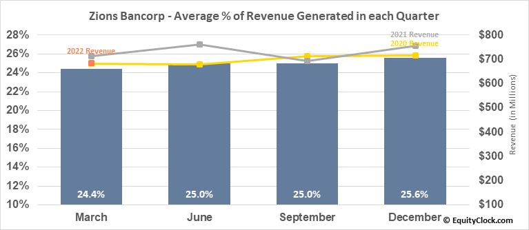Zions Bancorp (NASD:ZION) Revenue Seasonality