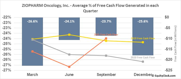ZIOPHARM Oncology, Inc. (NASD:ZIOP) Free Cash Flow Seasonality