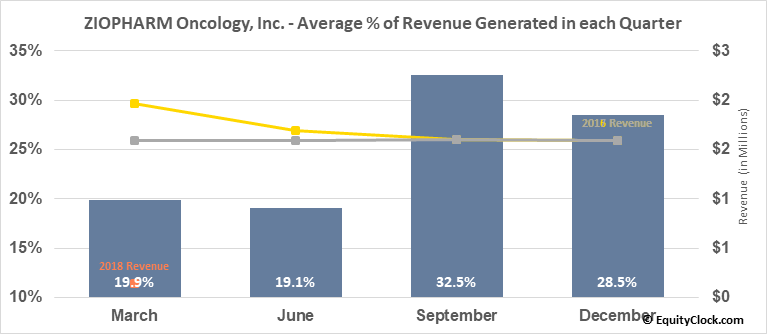 ZIOPHARM Oncology, Inc. (NASD:ZIOP) Revenue Seasonality