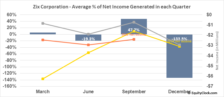 Zix Corporation (NASD:ZIXI) Net Income Seasonality