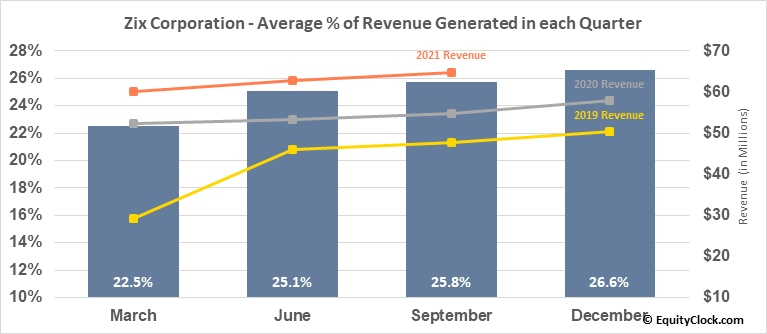 Zix Corporation (NASD:ZIXI) Revenue Seasonality