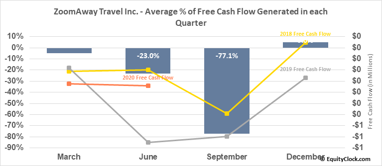 ZoomAway Travel Inc. (TSXV:ZMA.V) Free Cash Flow Seasonality