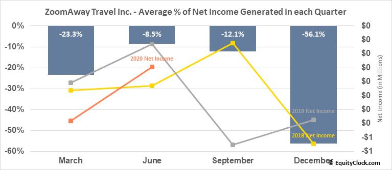ZoomAway Travel Inc. (TSXV:ZMA.V) Net Income Seasonality