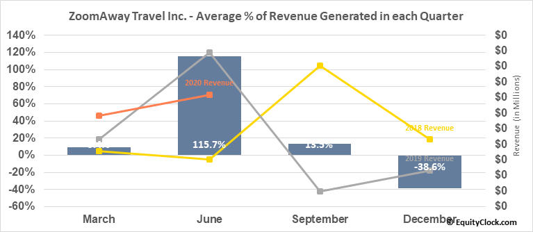 ZoomAway Travel Inc. (TSXV:ZMA.V) Revenue Seasonality