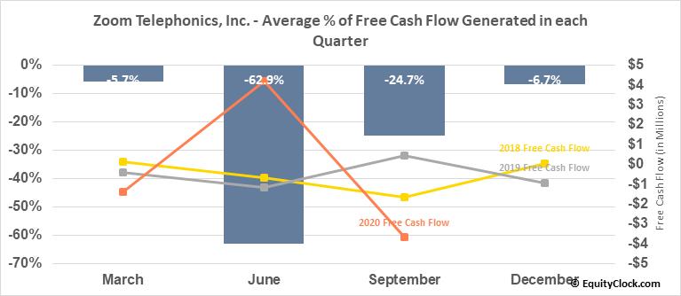 Zoom Telephonics, Inc. (OTCMKT:ZMTP) Free Cash Flow Seasonality