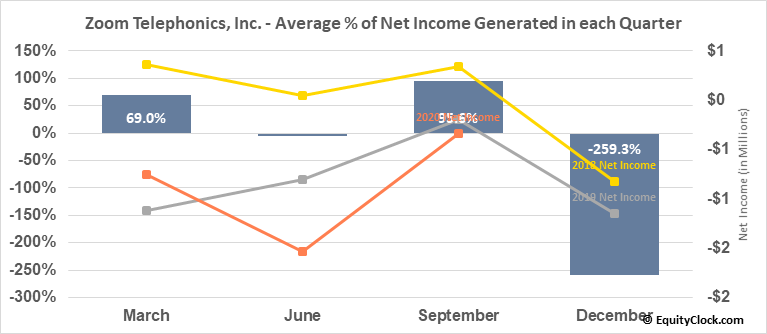 Zoom Telephonics, Inc. (OTCMKT:ZMTP) Net Income Seasonality