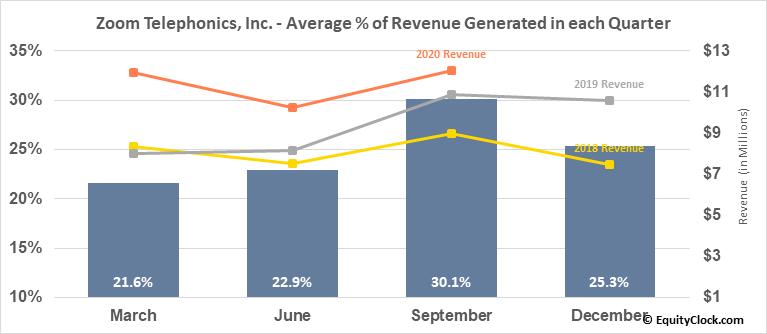Zoom Telephonics, Inc. (OTCMKT:ZMTP) Revenue Seasonality