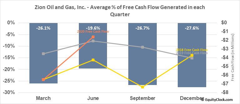 Zion Oil and Gas, Inc. (NASD:ZN) Free Cash Flow Seasonality