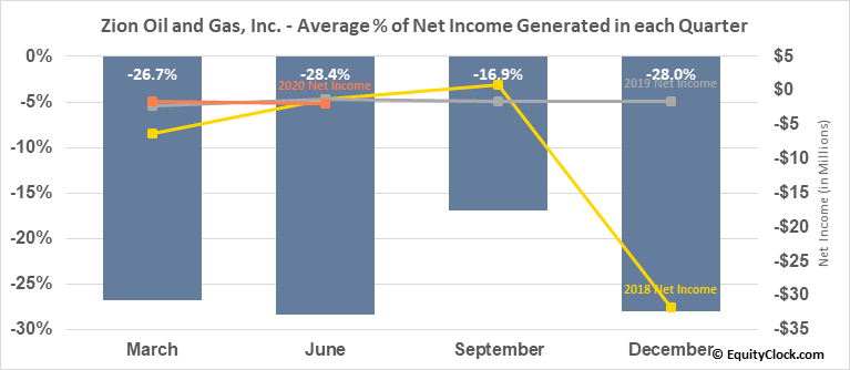 Zion Oil and Gas, Inc. (NASD:ZN) Net Income Seasonality