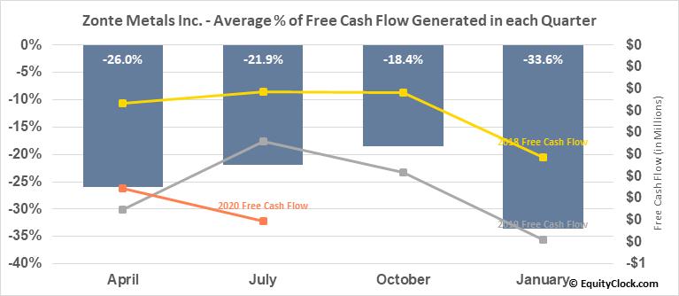 Zonte Metals Inc. (TSXV:ZON.V) Free Cash Flow Seasonality