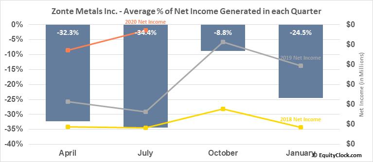 Zonte Metals Inc. (TSXV:ZON.V) Net Income Seasonality