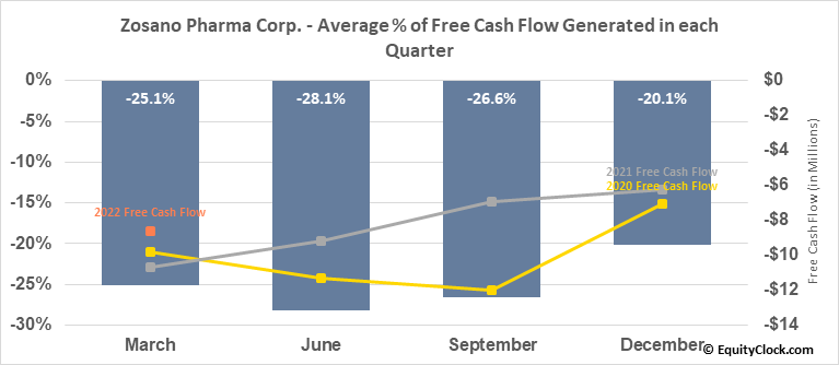 Zosano Pharma Corp. (NASD:ZSAN) Free Cash Flow Seasonality
