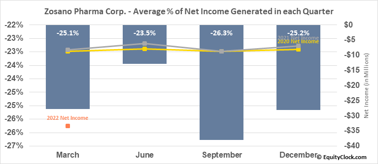 Zosano Pharma Corp. (NASD:ZSAN) Net Income Seasonality