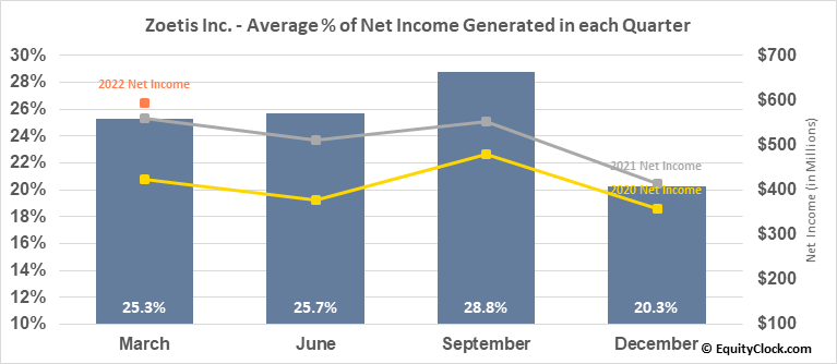 Zoetis Inc. (NYSE:ZTS) Net Income Seasonality