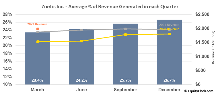 Zoetis Inc. (NYSE:ZTS) Revenue Seasonality