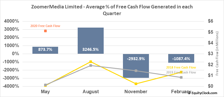 ZoomerMedia Limited (TSXV:ZUM.V) Free Cash Flow Seasonality