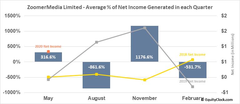 ZoomerMedia Limited (TSXV:ZUM.V) Net Income Seasonality