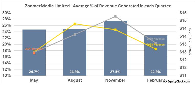 ZoomerMedia Limited (TSXV:ZUM.V) Revenue Seasonality