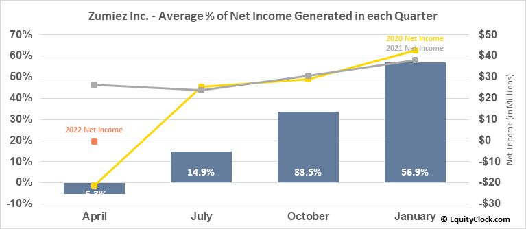 Zumiez Inc. (NASD:ZUMZ) Net Income Seasonality