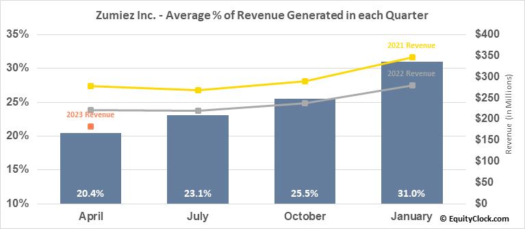 Zumiez Inc. (NASD:ZUMZ) Revenue Seasonality