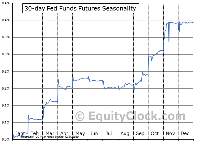 30 Day Federal Funds Futures (FF) Seasonality