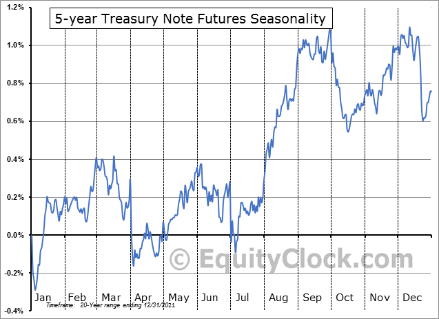5 Year U.S.Treasury Notes Futures (FV) Seasonality