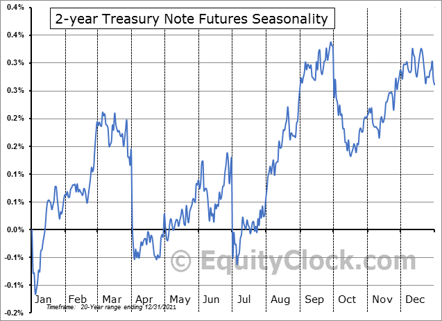 2 Year U.S. Treasury Notes Futures (TU) Seasonality
