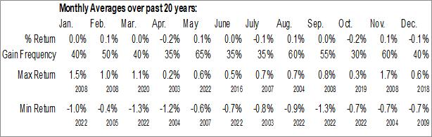 Monthly Seasonal 2 Year U.S. Treasury Notes Futures (TU)