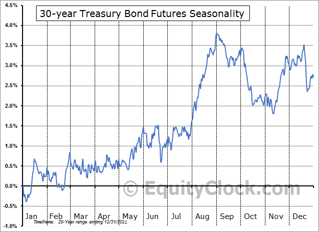 30 Year U.S. Treasury Bonds Futures (US) Seasonality