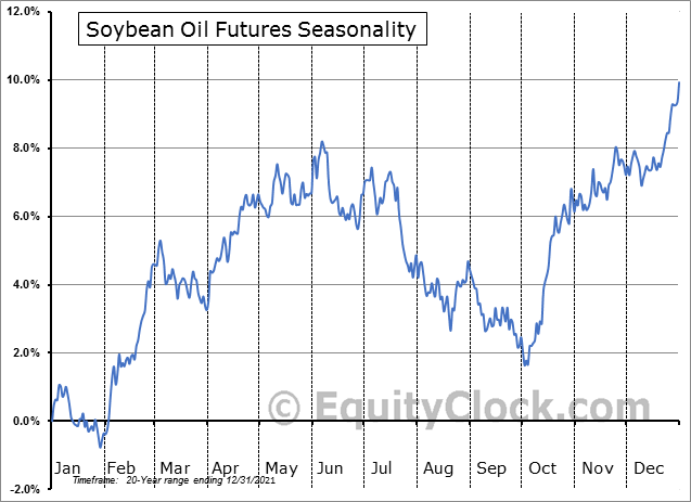 Soybean Oil Futures (BO) Seasonal Chart