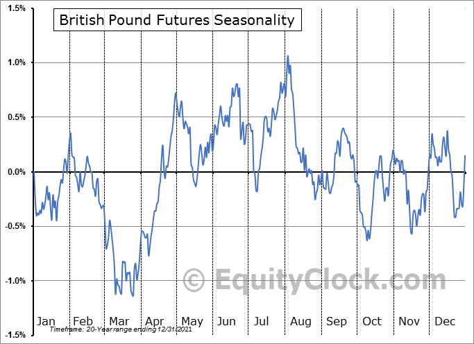 British Pound Futures (BP) Seasonal Chart
