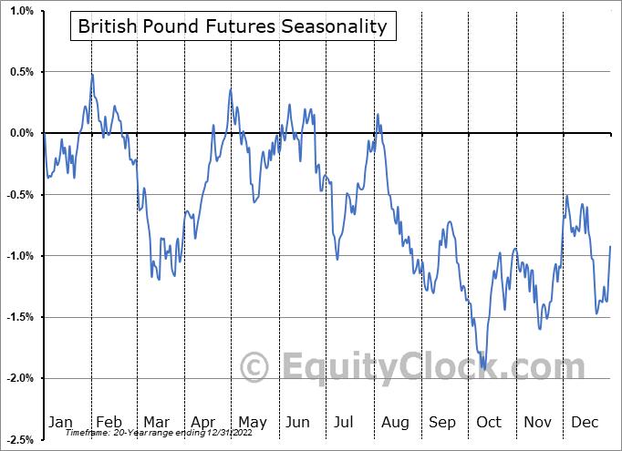 British Pound Futures (BP) Seasonal Chart