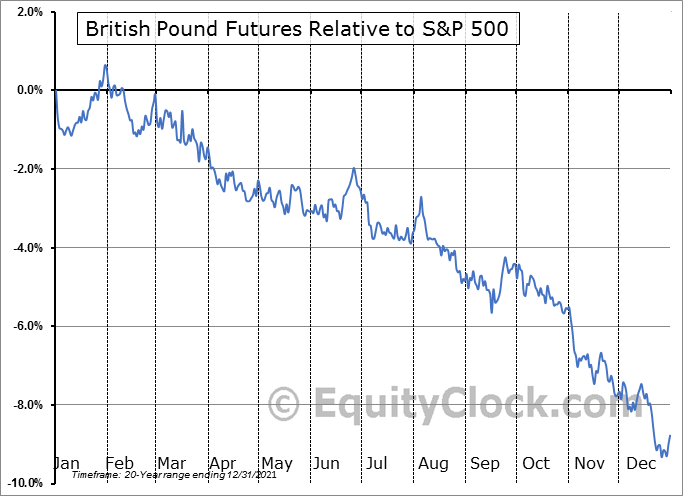 FUTURE_BP1 Relative to the S&P 500