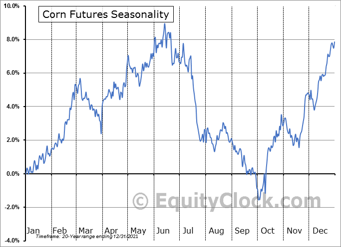 Corn Futures (C) Seasonal Chart