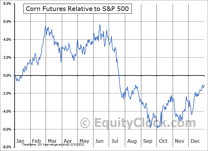 FUTURE_C1 Relative to the S&P 500