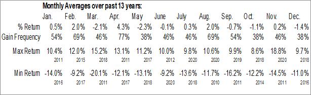 FUTURE_CC1 Monthly Averages