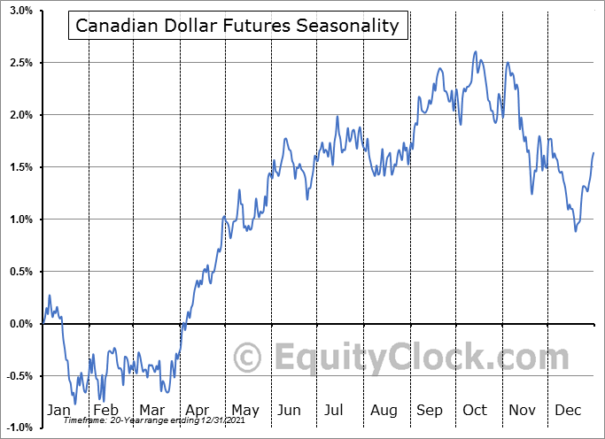 Canadian Dollar Futures Seasonal Chart