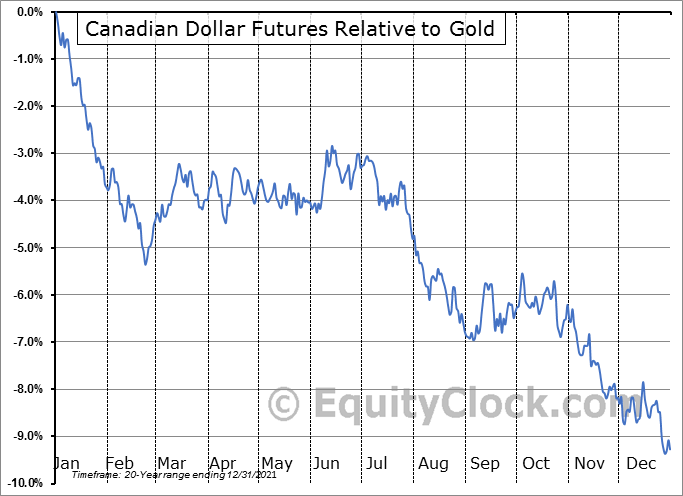 FUTURE_CD1 Relative to Gold