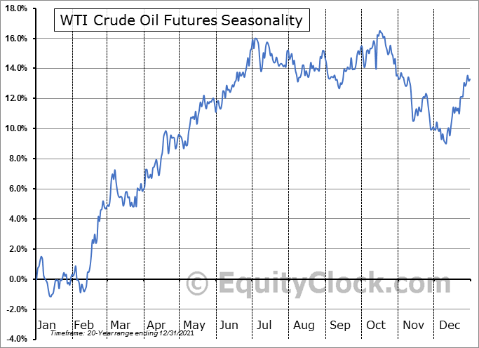 Crude Oil Futures (CL) Seasonal Chart