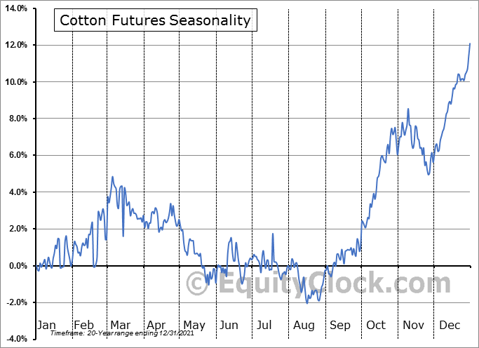 Cotton Futures (CT) Seasonal Chart
